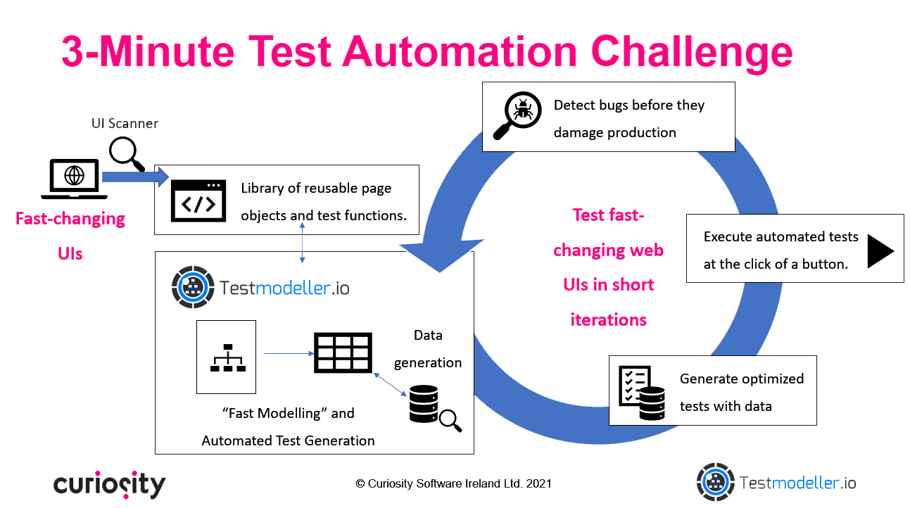 3 Minute Test Automation Challenge-1