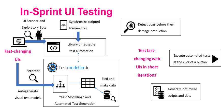 Codeless Test Automation with Test Modellers UI Recorder