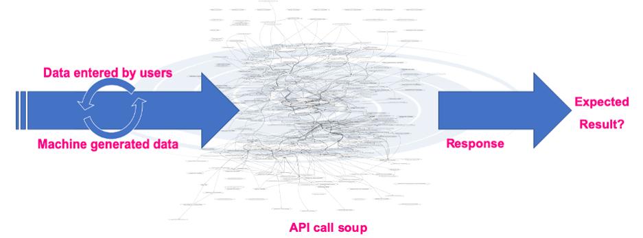 combined API calls