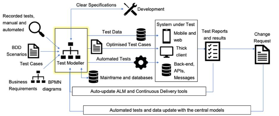 Automate test maintenance