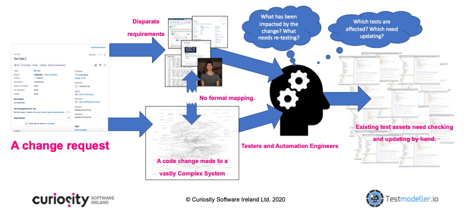 Change requests in agile environments