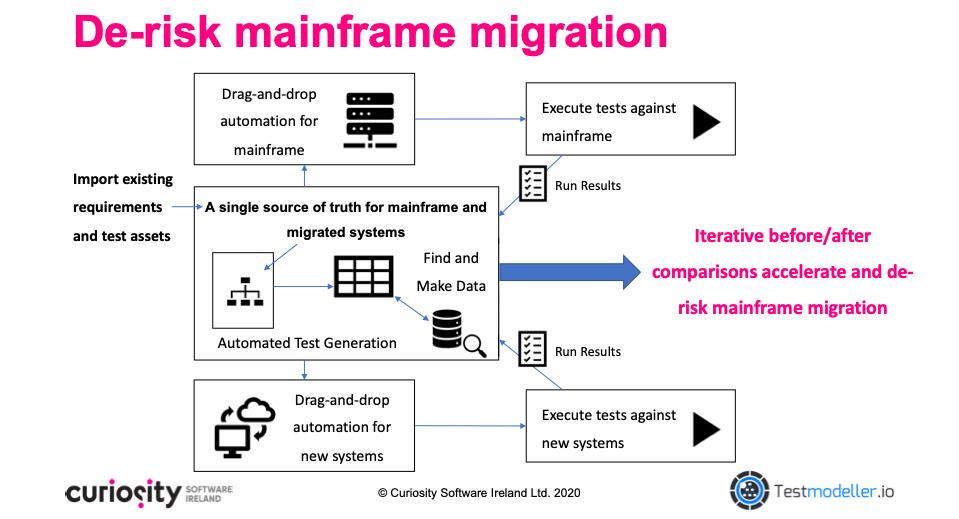 De-risk Mainframe Migration with Test Modeller