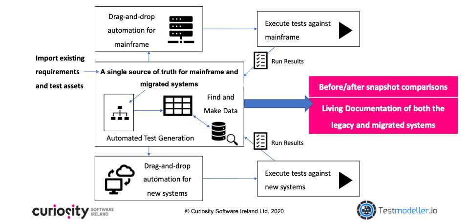 Derisking Mainframe Migration with Visual Models from Test Modeller