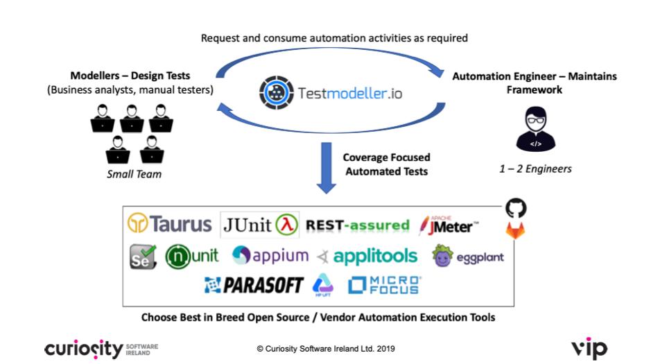 Enterprise-wide UI test automation adoption