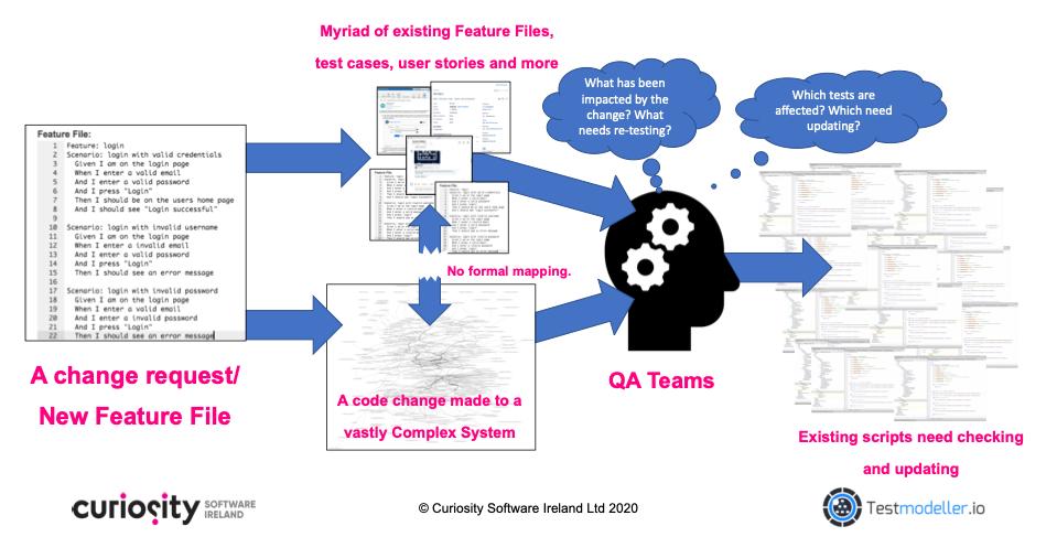 Gherkin Feature Files versus Behaviour Driven Development