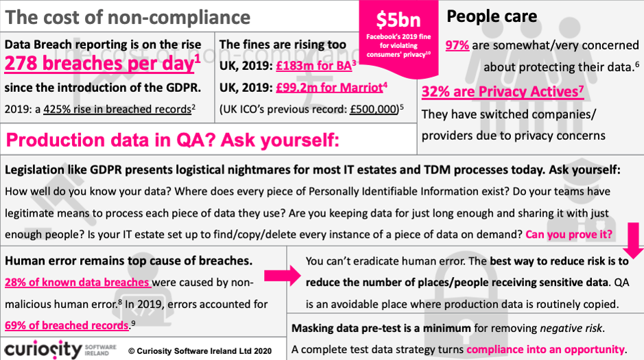 GDPR Compliance in testing Infographic