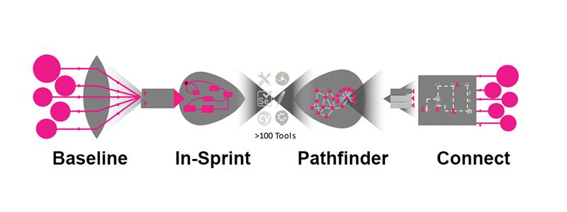 Open Testing Platform Components - Baseline - In-Sprint - Pathfinder - Connect
