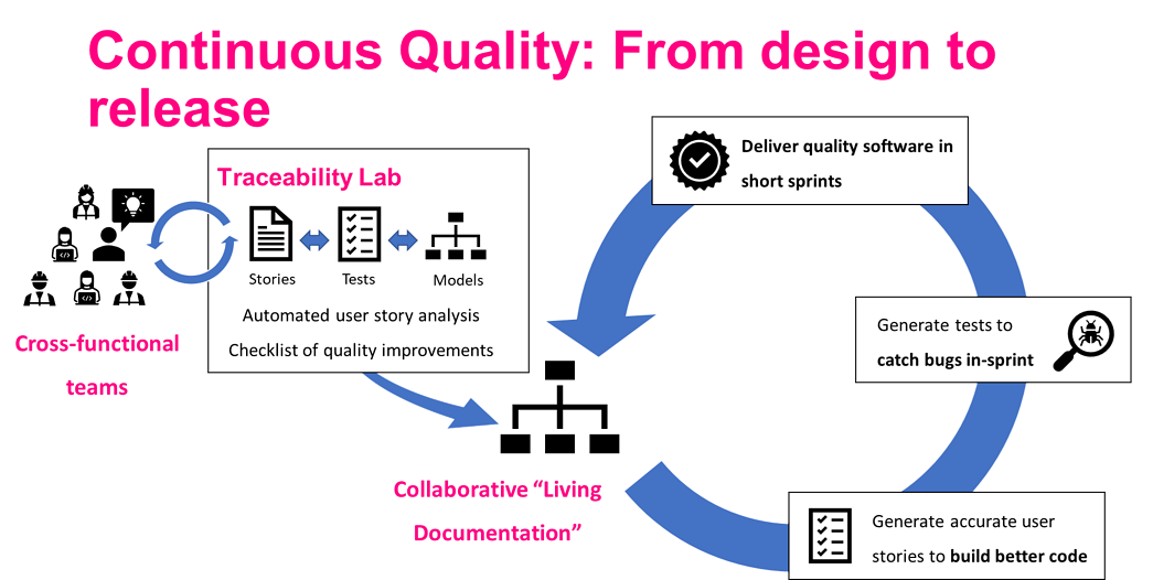 Requirements Traceability Lab Test Modeller Automate Quality Analysis User Stories